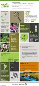 Kids and Nature Survey by The Nature Conservancy